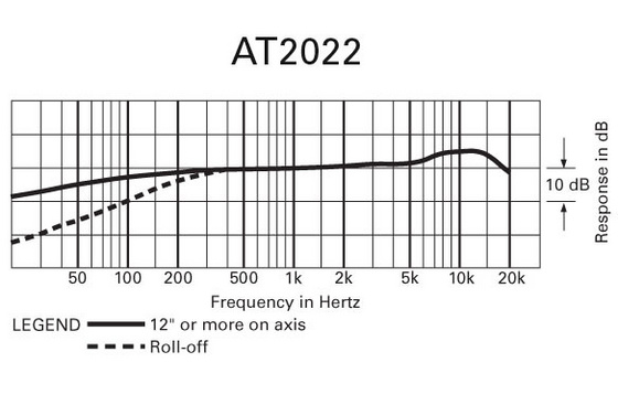 Mikrofon Audio-Technica AT2022