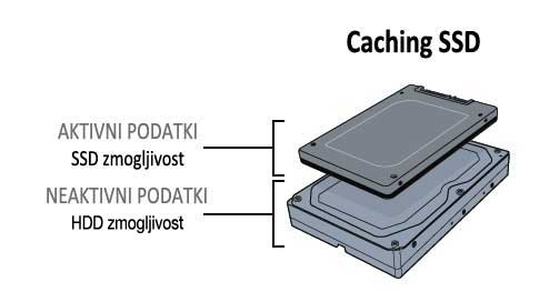 Caching SSD